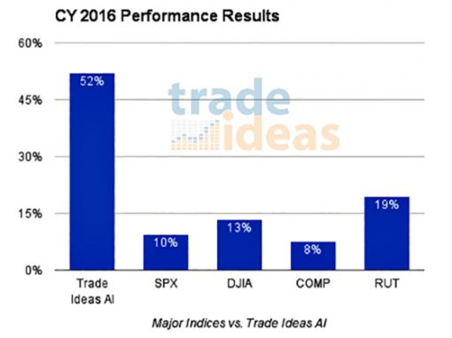 Trade Ideas' A.I. Virtual Analyst Posts Positive Returns and Outperforms U.S. Markets in CY 2016