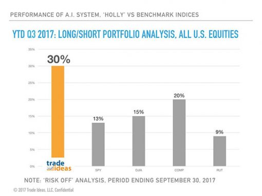 Trade Ideas' A.I. Virtual Analyst Outperforms U.S. Market Indices; YTD Q3 2017 Results