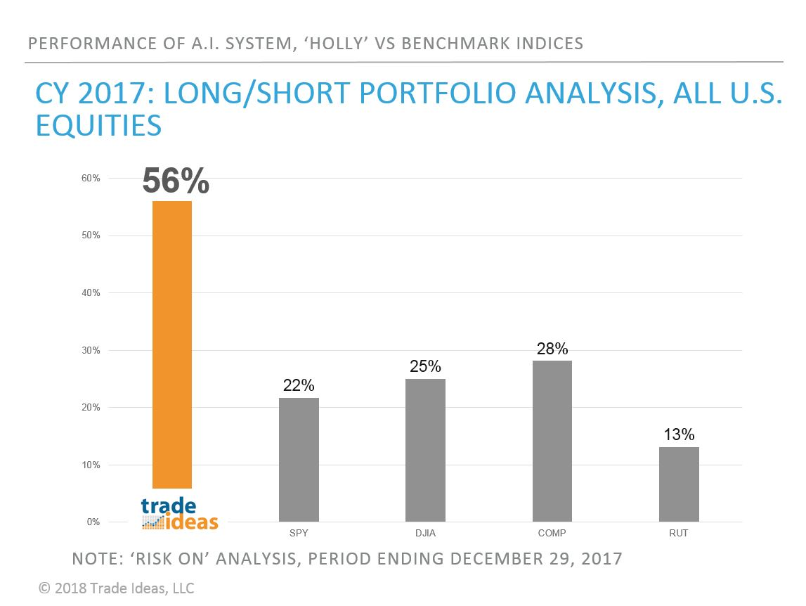 Trade Ideas LLC's Actionable Intelligence Enters 3rd Year Outperforming Benchmarks