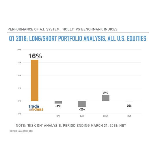 Trade Ideas LLC's Actionable Intelligence Outperforms Market Benchmarks; Q1 2018 Results